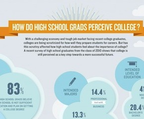 Infographic: How do HS Grads Perceive College?